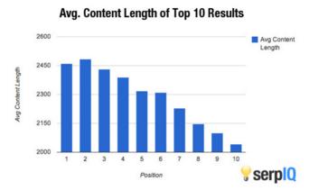 av_length_of _content