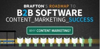 b2b software marketing infographic