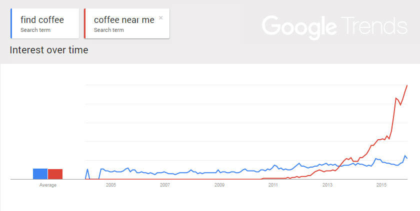 google-trends-coffee_nearme_graph_chrat