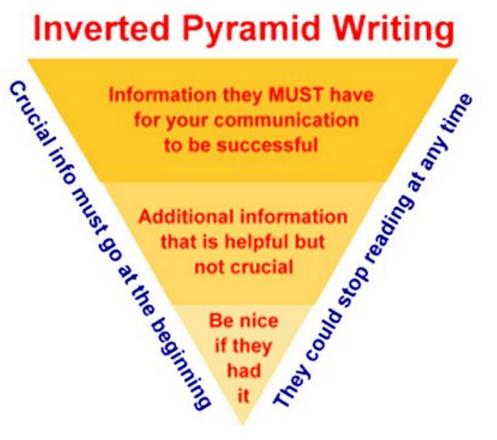 inverted_pyramid_marketing_intro