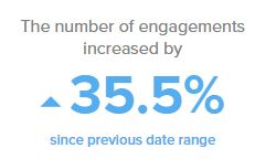 Engagement on Twitter Increase