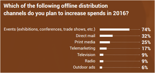 Regalix Offline Marketing Budgets 2016