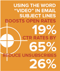 People respond well to the inclusion of videos in marketing emails.