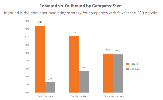 inbound_outbound_hubspot