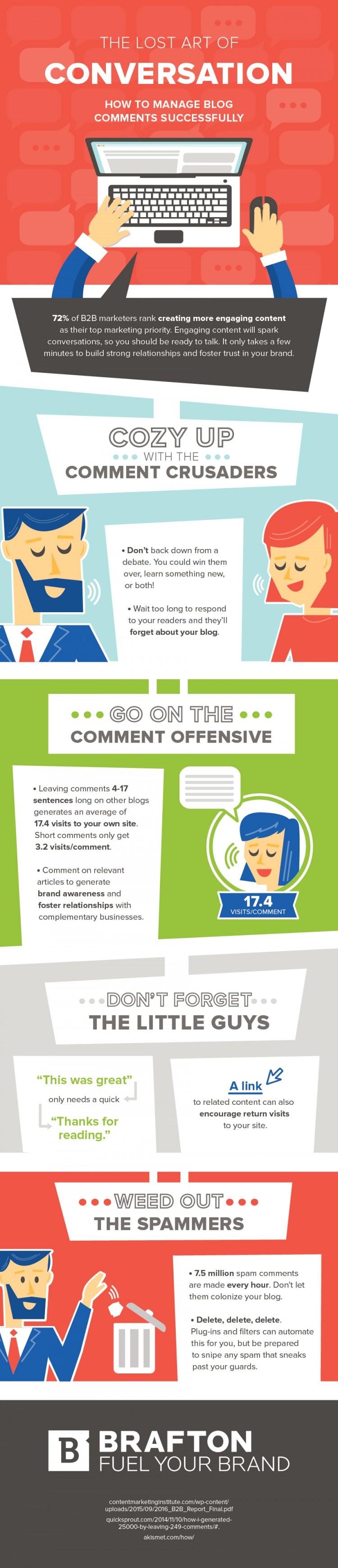 Brafton's Infographic:
