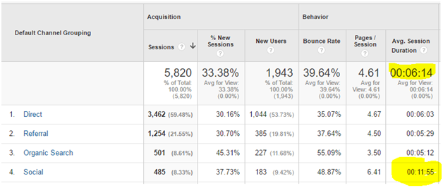 Referral traffic pinpoints social visitors as the most engaged on the site..