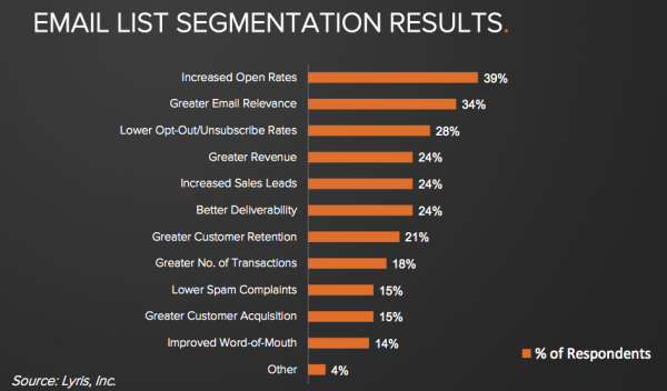 Segmenting your email lists leads to better results across the board.