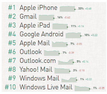 Of the top 10 devices or clients for email, Apple and Google rank the highest.