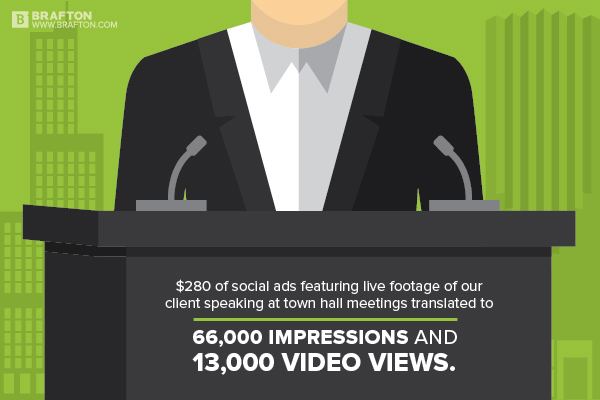 Video ads results can be staggering when executed with a strong strategy..