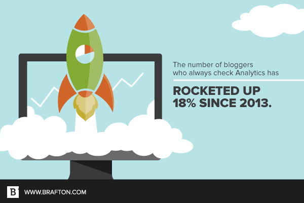 The number of bloggers who always check analytics has risen 18 percent since 2013.