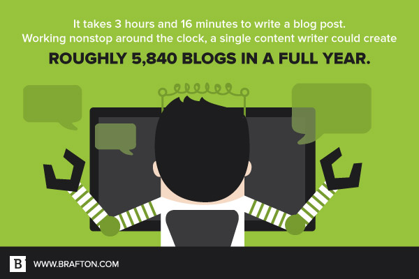 It takes 3 hours and 16 minutes to write a blog post.