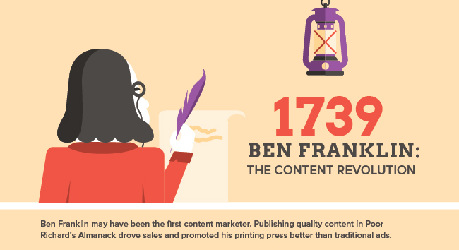 Ben Franklin may have been the first content marketer. Publishing quality content is Poor Richard's Almanack drove sales and promoted his printing press better than traditional ads.