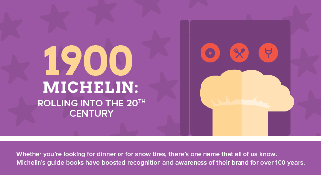 Whether you're looking for dinner or for snow tires, there's on name that all of us know. Michelin's guide books have boosted recognition and awareness of their brand for over 100 years.