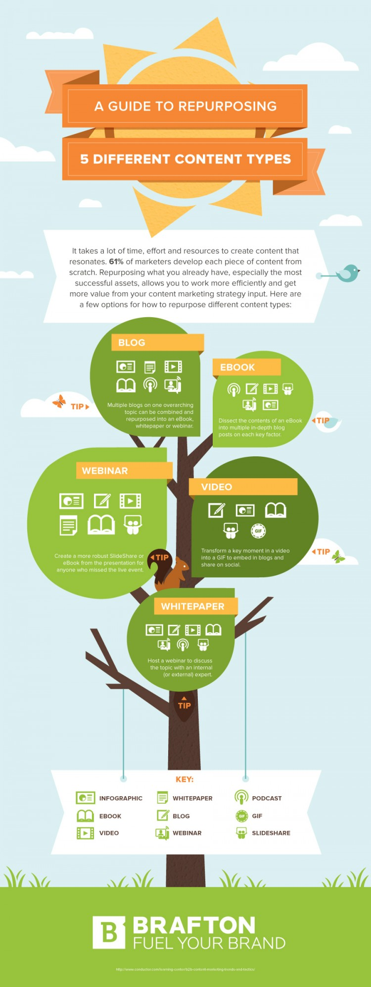 This infographic illustrates the various ways options you have to repurpose five different types of content.