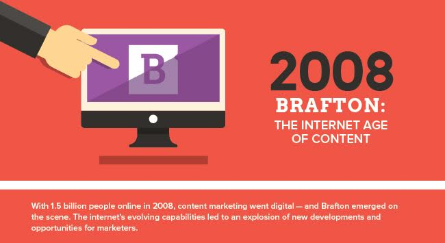 With 1.5 billion people online in 2008, content marketing went digital - and Brafton emerged on the scene. The internet's evolving capabilities led to an explosion of new developments and opportunities for marketers.