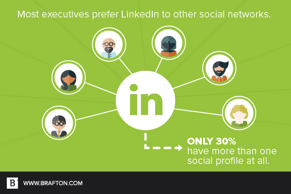 LinkedIn is the clear social network winner among a majority of executives.