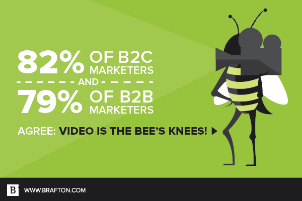 A vast majority of B2B and B2C marketers use video.