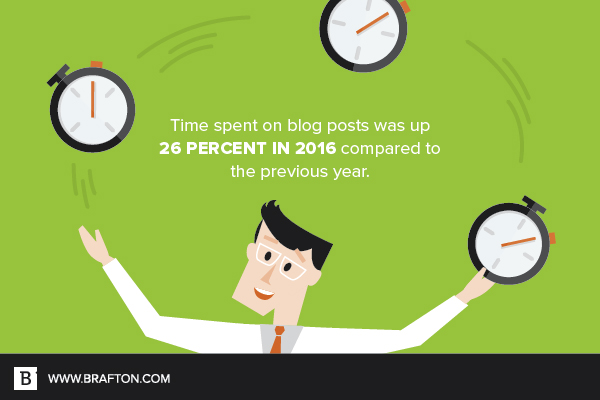 Time spent on content marketing was up 26 percent in 2016 from the previous year.