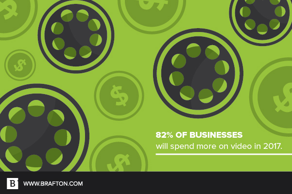 82 percent of businesses will spend more money on video marketing this year.