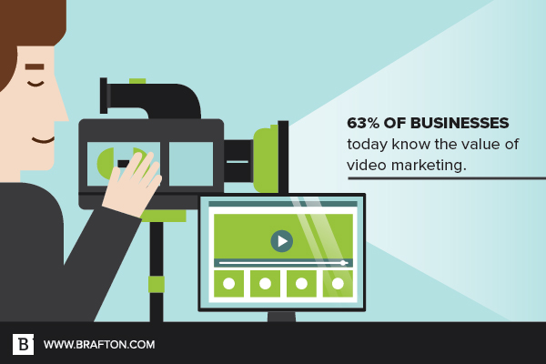 63 percent of businesses use video for marketing.