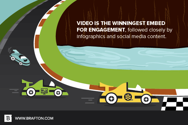 Video is the winningest embed for engagement, followed closely by infographics and social media.
