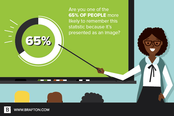 Are you one of the 65 percent of people more likely to remember this statistic because it was presented visually?