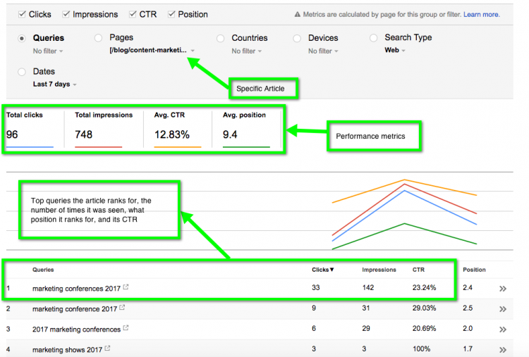 Three days of Search Console data from one particular Brafton blog.