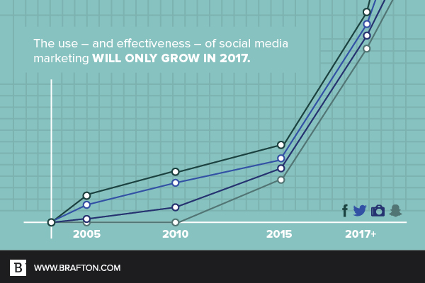 social media will only grow more important this year.