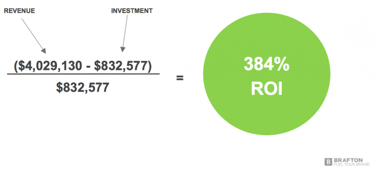 Small investments lead to major ROI with good content marketing.