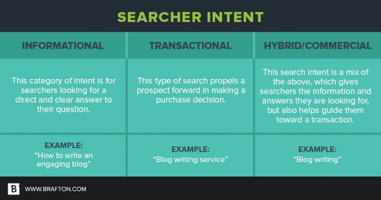 Searcher Intent