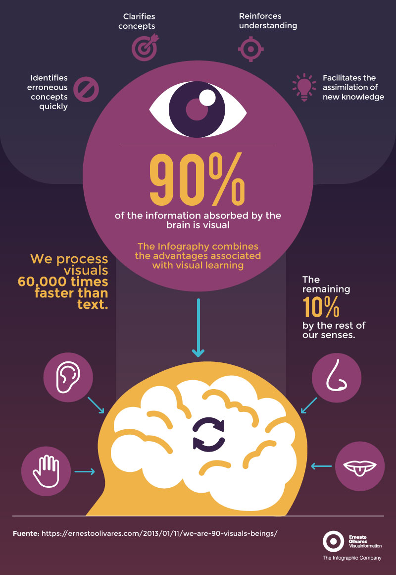 Visual marketing appeals to how our brains are hardwired.