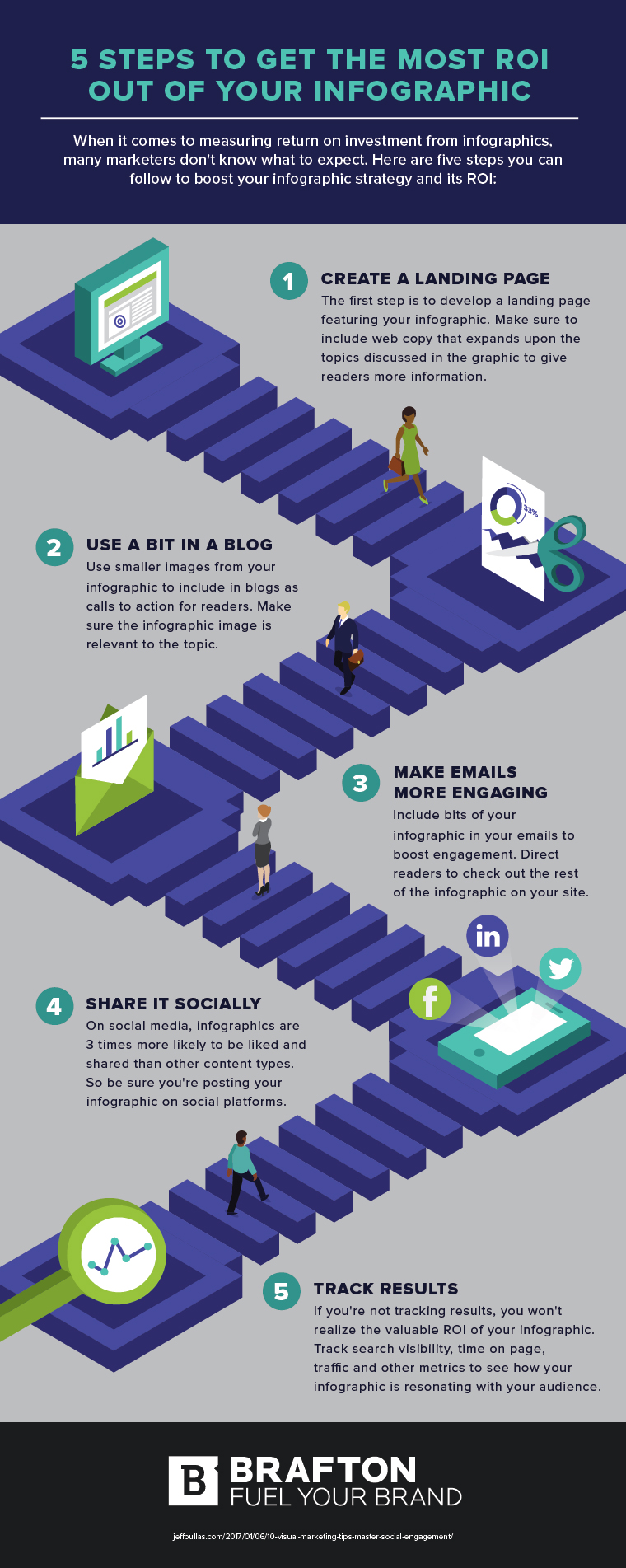 5 steps to get the most ROI out of your infographic