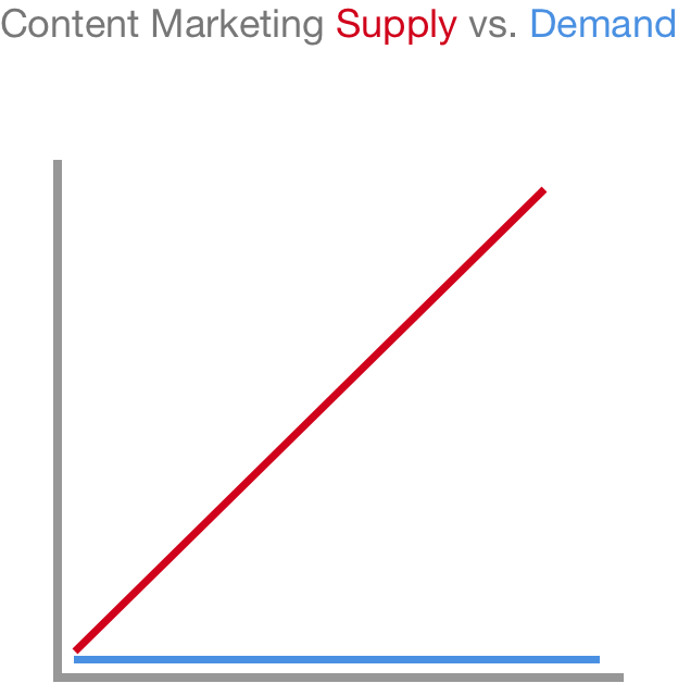 Content supply and demand