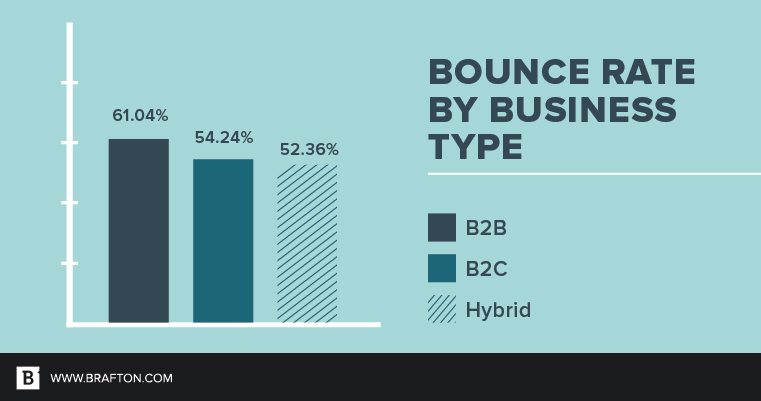 Here is a bar graph of Bounce Rates by business type: B2B, B2C and Hybrid.