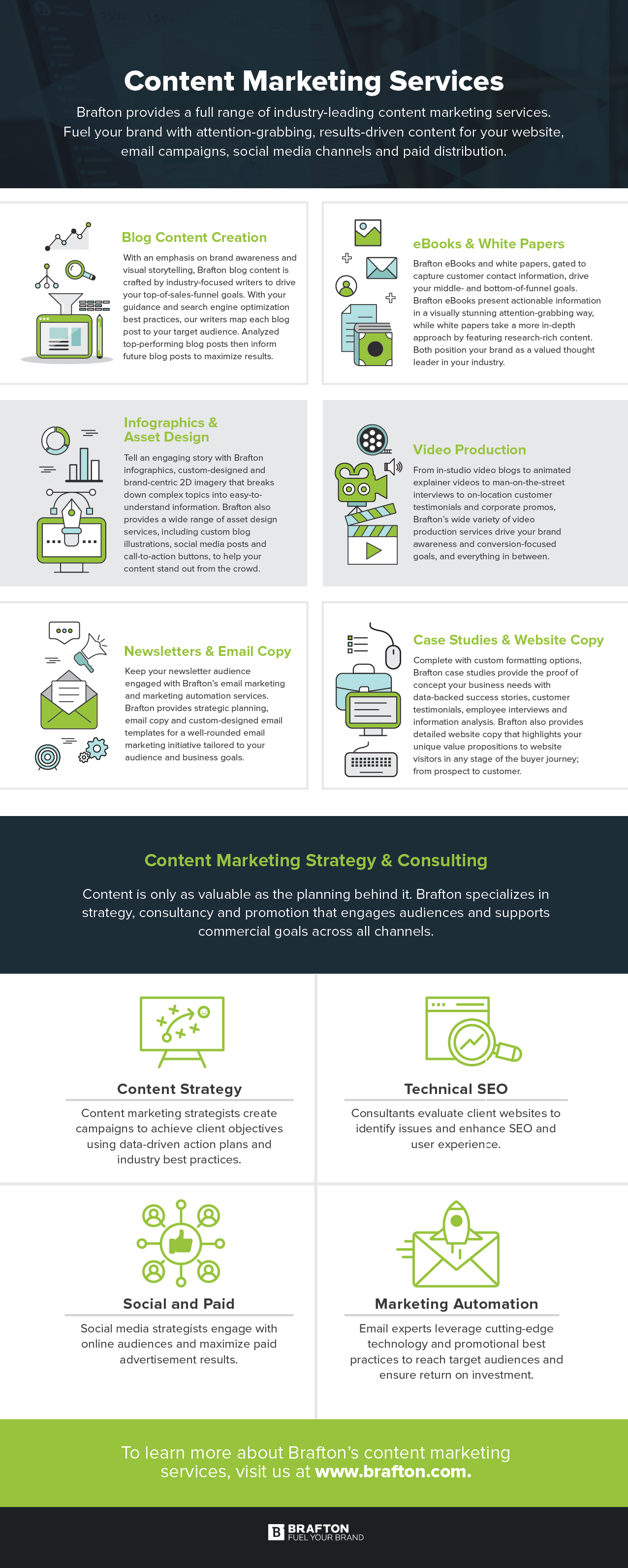 Brafton content marketing services infographic