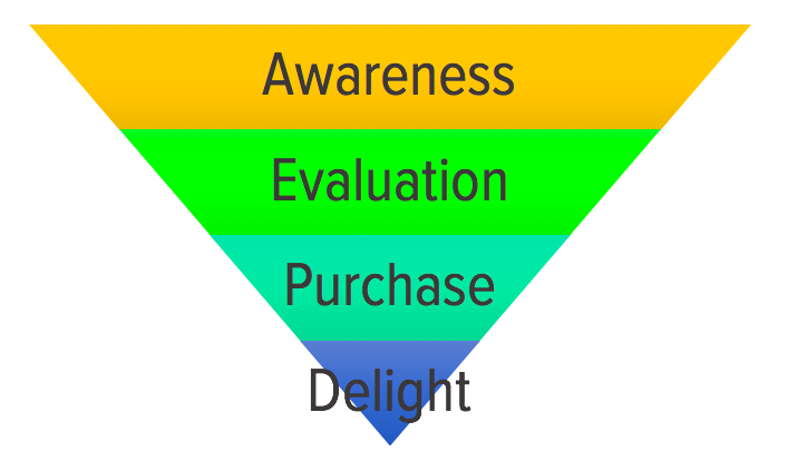 Content Marketing Funnel: How to Create, Measure and Optimize
