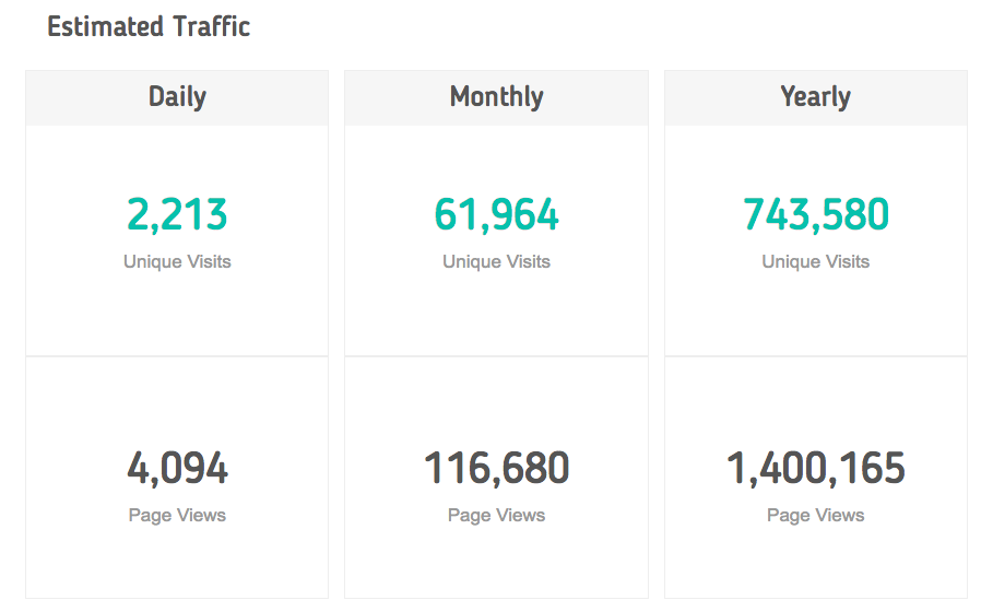 First Site Guide Traffic