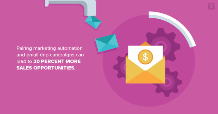 Pairing marketing automation and email drip campaigns can lead to 20 percent more sales opportunities.