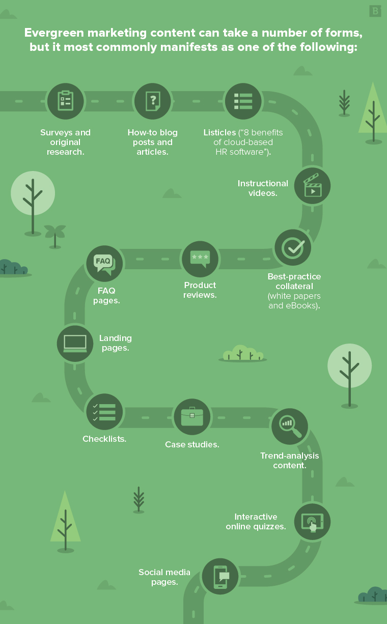 Evergreen content types infographic