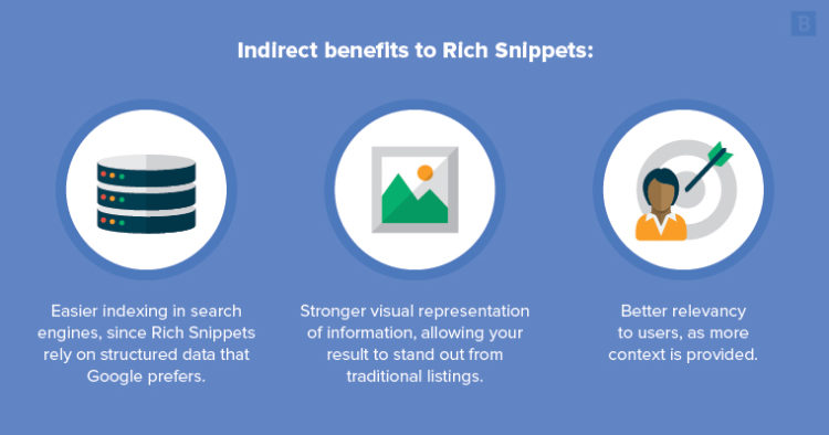 Indirect benefits of rich snippets