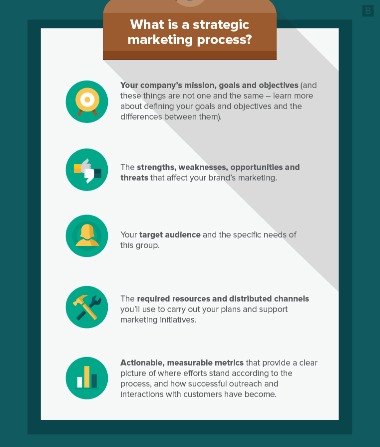 How to create a strategic marketing process: 5 steps for