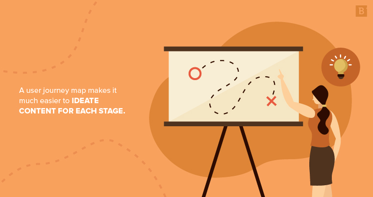 A user journey map helps you create content for each stage of the buyer journey.