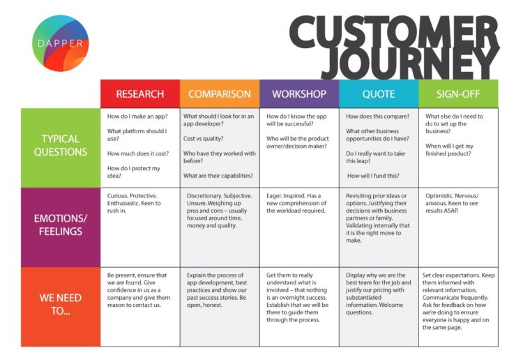 user journey maps for content marketing  what you need to