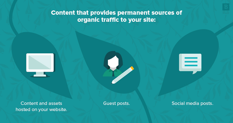 How to get started with organic marketing | Brafton