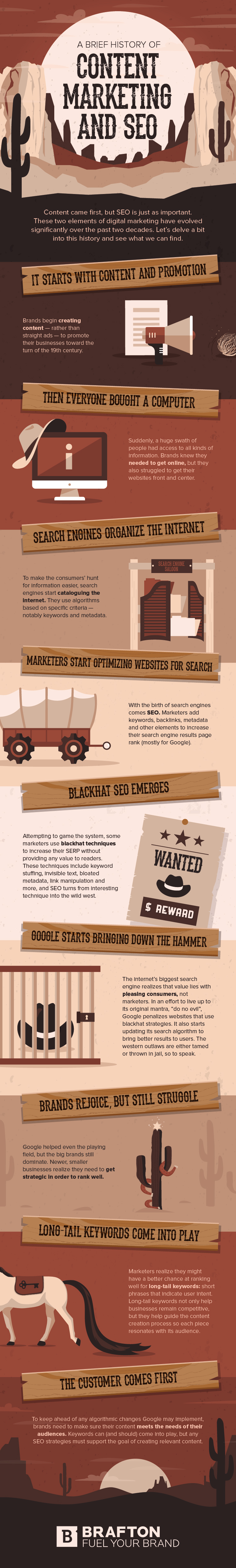 evolution of content marketing and seo infographic
