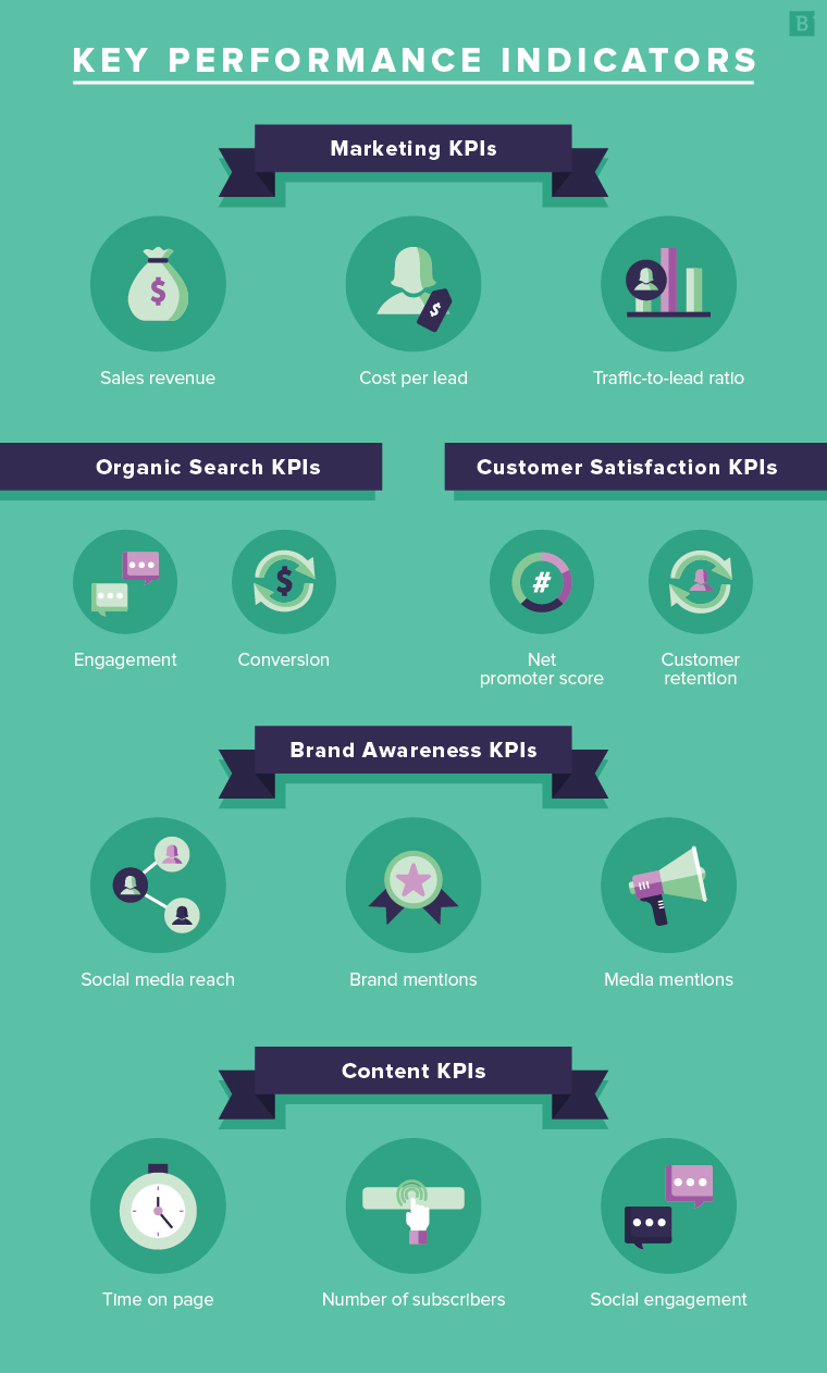 Top key performance indicators (KPIs) for marketing, organic search, customer satisfaction, brand awareness and content.