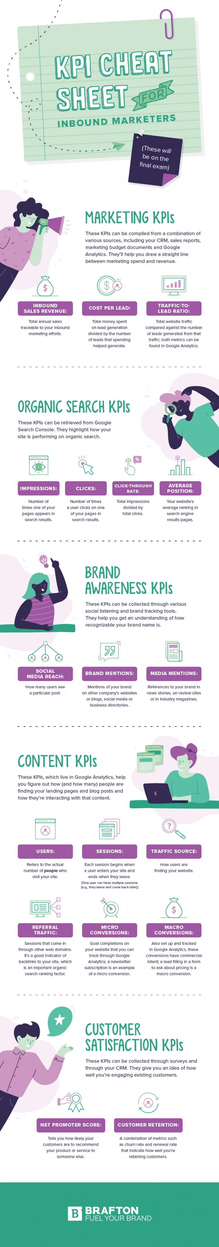 Key marketing KPI examples infographic