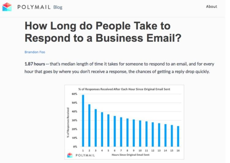 Polymail is one of the best marketing blogs to follow.