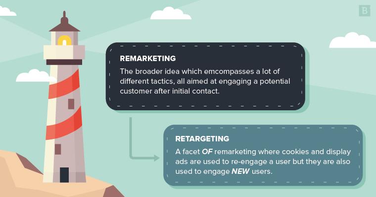 Remarketing vs Retargeting: Differences in platforms