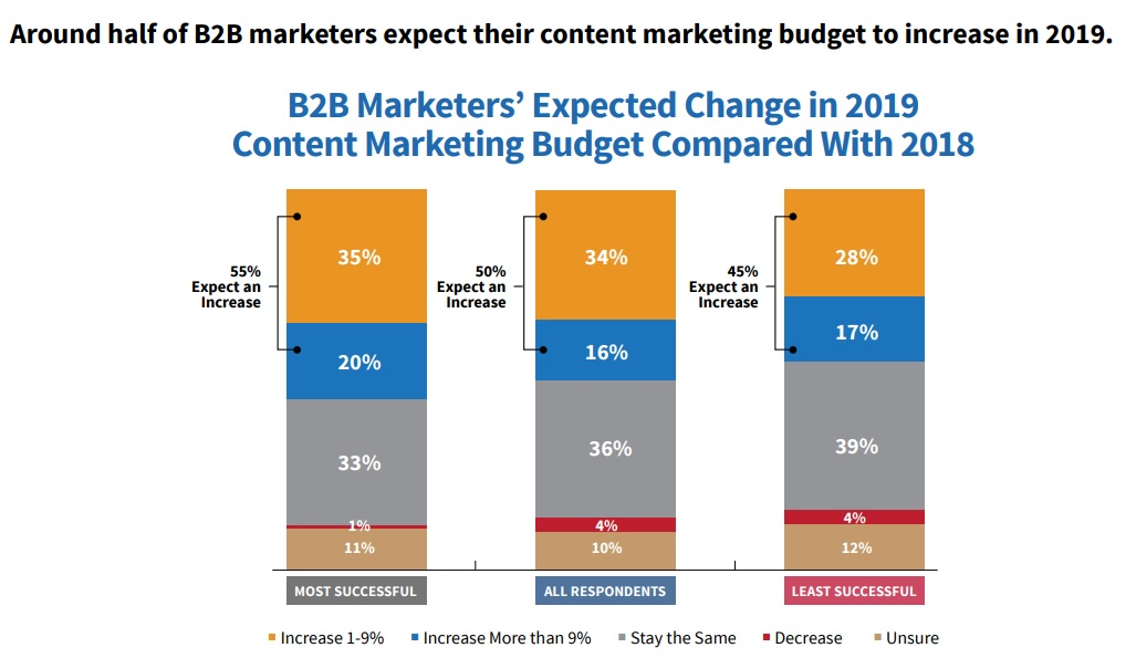 11 Exciting B2b Marketing Trends You Need To Know In 2019 Brafton